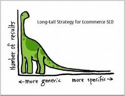 long tail keyword optimization